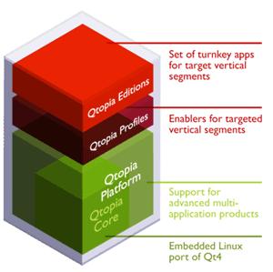 Qtopia4stack